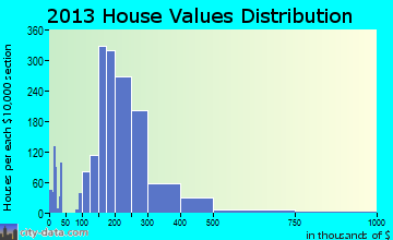 American Fork home values distribution