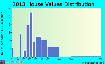 Amalga home values distribution