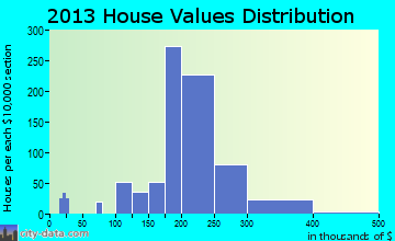 Woods Cross home values distribution