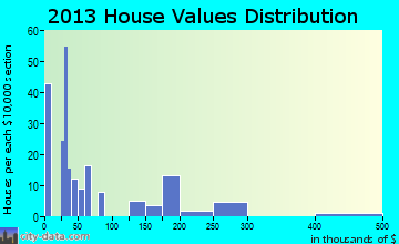 Upper Lake home values distribution