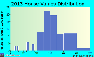Clarkston home values distribution