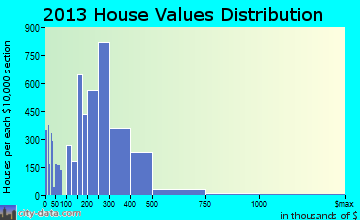 Vacaville home values distribution
