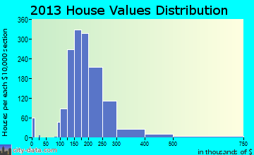 Eagle Mountain home values distribution