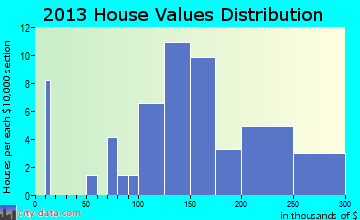 Fielding home values distribution