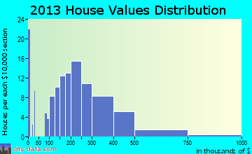 Francis home values distribution