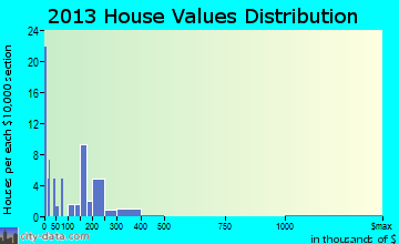 Glendale home values distribution