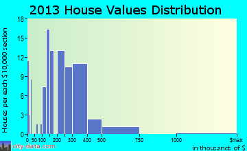Genola home values distribution