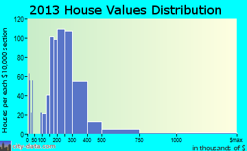 Heber home values distribution