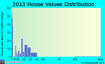 Henefer home values distribution