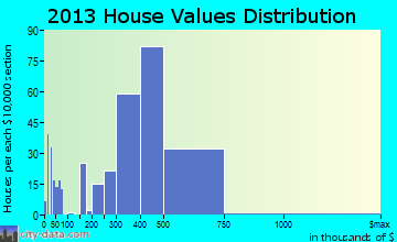 Valley Center home values distribution