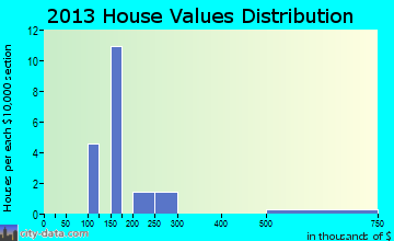 Hildale home values distribution