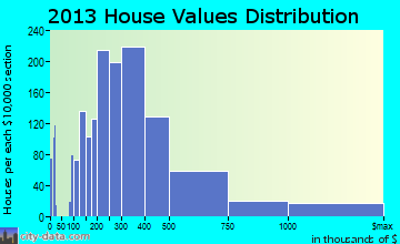 Holladay home values distribution