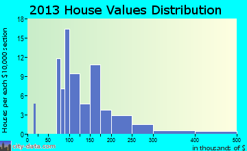 Kanosh home values distribution