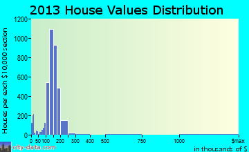 Kearns home values distribution