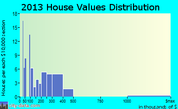 Lake Shore home values distribution