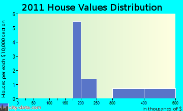 Vernon home values distribution