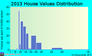 Levan home values distribution