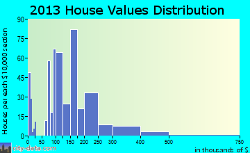 Manti home values distribution