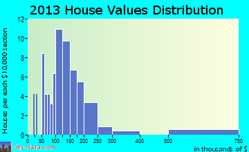 Marysvale home values distribution
