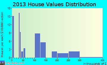 Montezuma Creek home values distribution