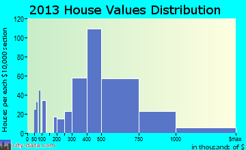 View Park-Windsor Hills home values distribution