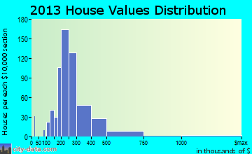 Mount Olympus home values distribution