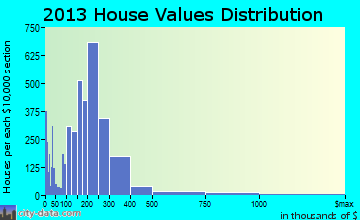 Murray home values distribution