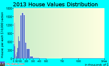 Victorville home values distribution
