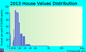 Home value of owner-occupied houses in 2016 in Nephi, UT