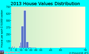 Oquirrh home values distribution