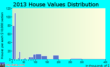 Oljato-Monument Valley home values distribution