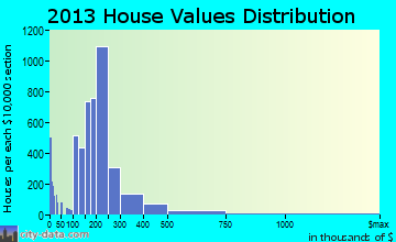 Orem home values distribution