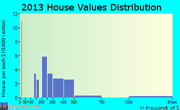 Palmyra home values distribution