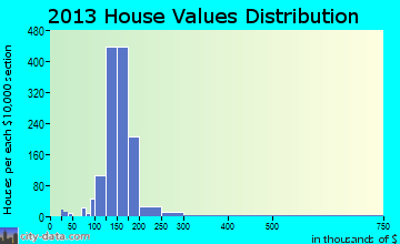 Vincent home values distribution