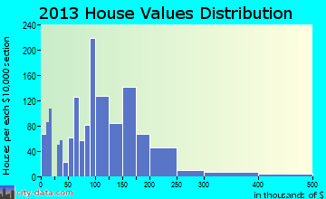 Price home values distribution