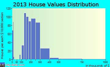 Providence, UT house values