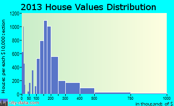 Provo home values distribution