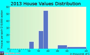 Riverside home values distribution