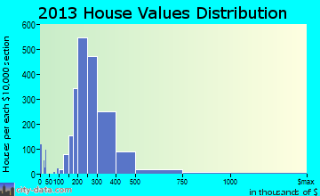 Riverton home values distribution