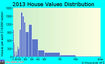 Salt Lake City home values distribution