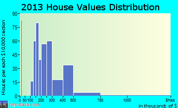Santa Clara home values distribution
