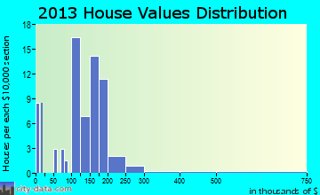 Scipio home values distribution