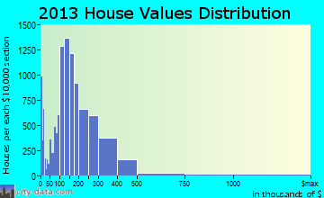 Visalia home values distribution