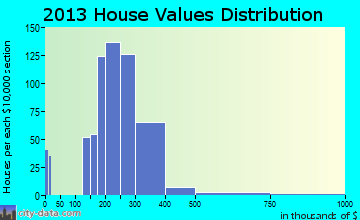 Essex Junction home values distribution