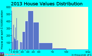 Vista home values distribution