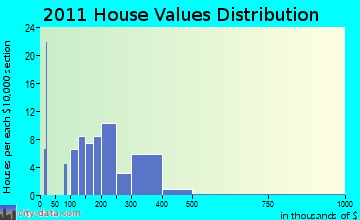Ludlow home values distribution