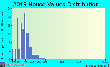 North Bennington home values distribution