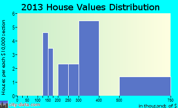 Old Bennington home values distribution