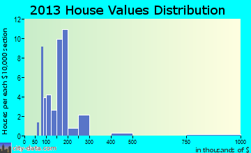 Wells River home values distribution