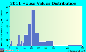 West Rutland home values distribution